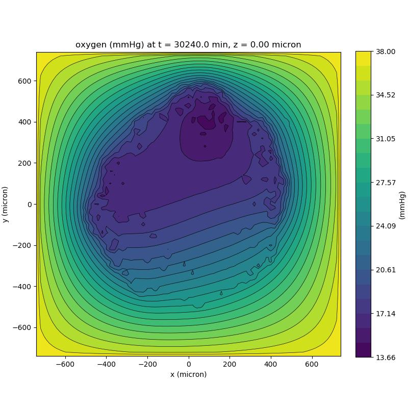 oxygen partial pressures over z=0